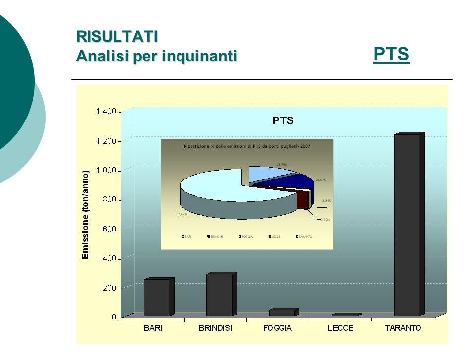 PTS RISULTATI Analisi per inquinanti