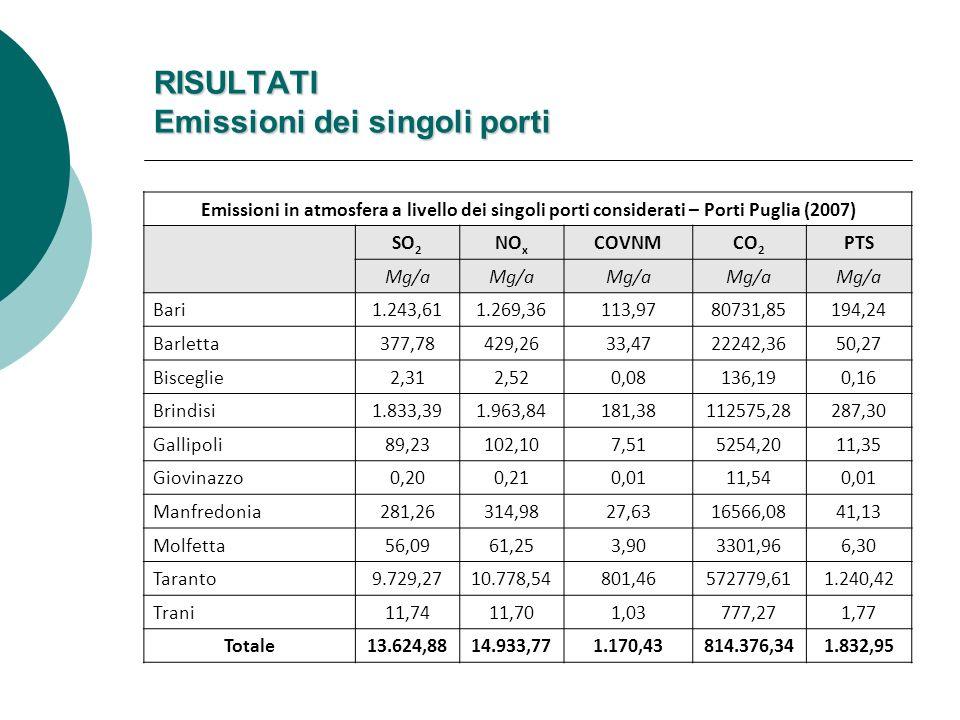Emissioni in atmosfera a livello dei singoli porti considerati – Porti Puglia (2007) SO 2 NO x COVNMCO 2 PTS Mg/a Bari 1.243,611.269,36113,9780731,85194,24 Barletta377,78429,2633,4722242,3650,27 Bisceglie2,312,520,08136,190,16 Brindisi1.833,391.963,84181,38112575,28287,30 Gallipoli89,23102,107,515254,2011,35 Giovinazzo0,200,210,0111,540,01 Manfredonia281,26314,9827,6316566,0841,13 Molfetta56,0961,253,903301,966,30 Taranto9.729,2710.778,54801,46572779,611.240,42 Trani11,7411,701,03777,271,77 Totale13.624,8814.933,771.170,43814.376,341.832,95 RISULTATI Emissioni dei singoli porti