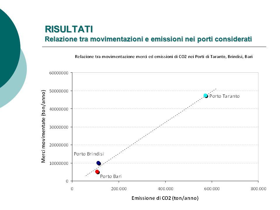 RISULTATI Relazione tra movimentazioni e emissioni nei porti considerati