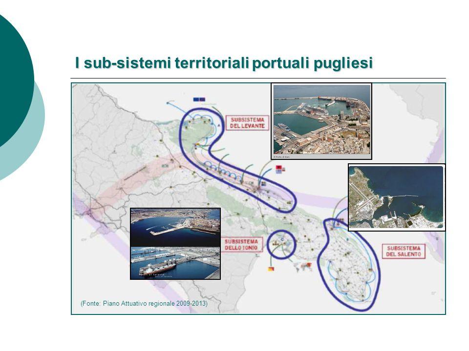 I sub-sistemi territoriali portuali pugliesi (Fonte: Piano Attuativo regionale 2009-2013)