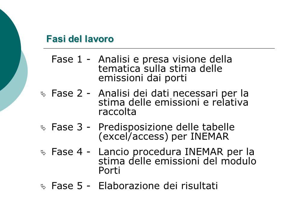 Fasi del lavoro Fase 1 - Analisi e presa visione della tematica sulla stima delle emissioni dai porti Fase 2 - Analisi dei dati necessari per la stima
