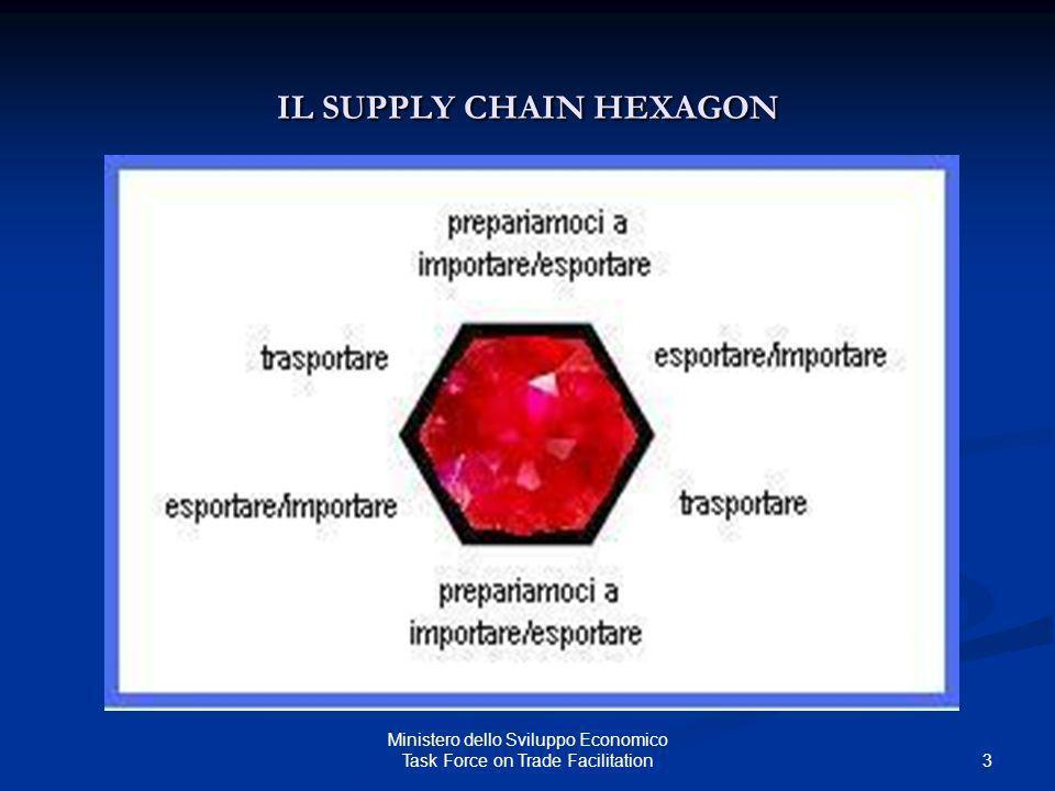 IL SUPPLY CHAIN HEXAGON 3 Ministero dello Sviluppo Economico Task Force on Trade Facilitation
