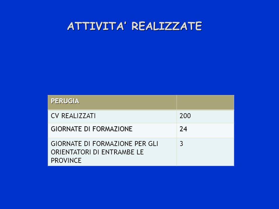 ATTIVITA REALIZZATE PERUGIA CV REALIZZATI 200 GIORNATE DI FORMAZIONE 24 GIORNATE DI FORMAZIONE PER GLI ORIENTATORI DI ENTRAMBE LE PROVINCE 3