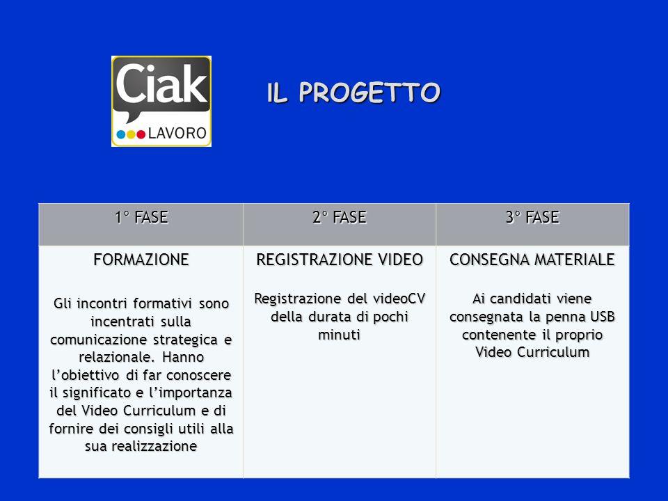 I L PROGETTO I L PROGETTO 1° FASE 2° FASE 3° FASE FORMAZIONE Gli incontri formativi sono incentrati sulla comunicazione strategica e relazionale.