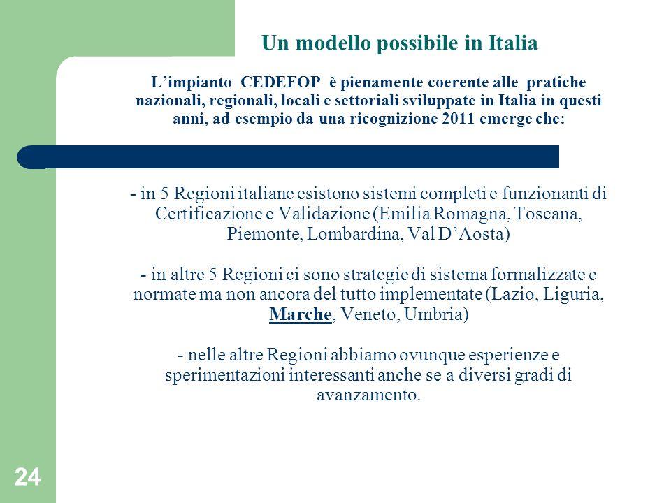 24 Un modello possibile in Italia Limpianto CEDEFOP è pienamente coerente alle pratiche nazionali, regionali, locali e settoriali sviluppate in Italia