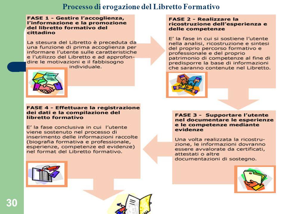 30 Processo di erogazione del Libretto Formativo