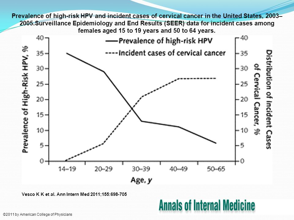 Prevalence of high-risk HPV and incidence of CIN3 or worse.High-risk HPV types are 16, 18, 26, 31, 33, 35, 39, 45, 51, 52, 53, 56, 58, 59, 66, and 68.