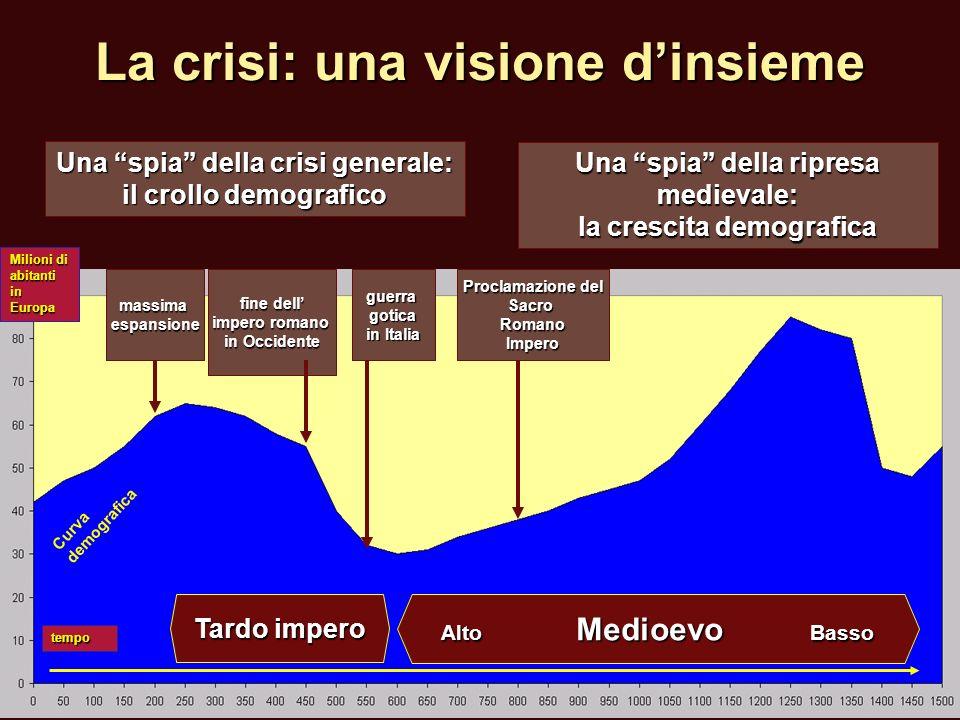 Milioni di abitanti in Europa tempo Curva demografica La crisi: una visione dinsieme Una spia della crisi generale: il crollo demografico Una spia del