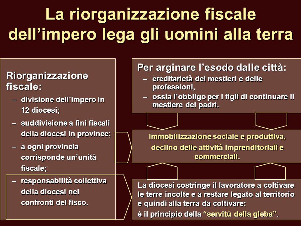 La riorganizzazione fiscale dellimpero lega gli uomini alla terra Riorganizzazione fiscale: –divisione dellimpero in 12 diocesi; –suddivisione a fini
