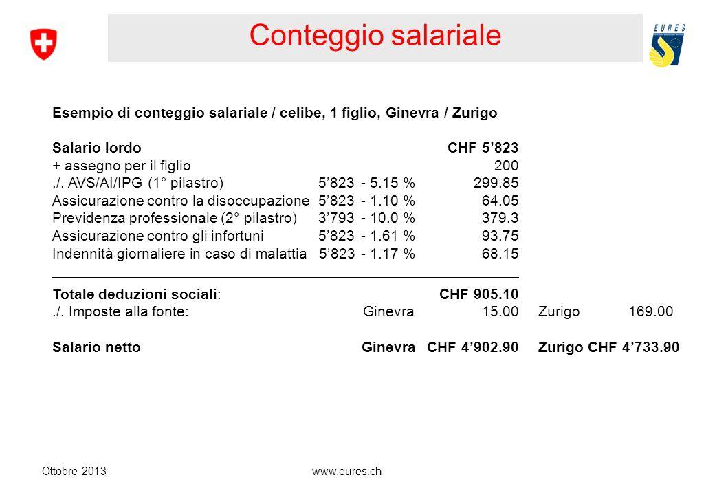 www.eures.ch Assicurazioni sociali Ottobre 2013