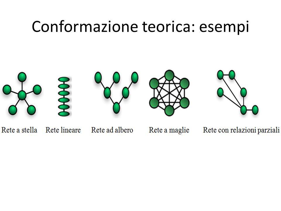 Conformazione teorica: esempi