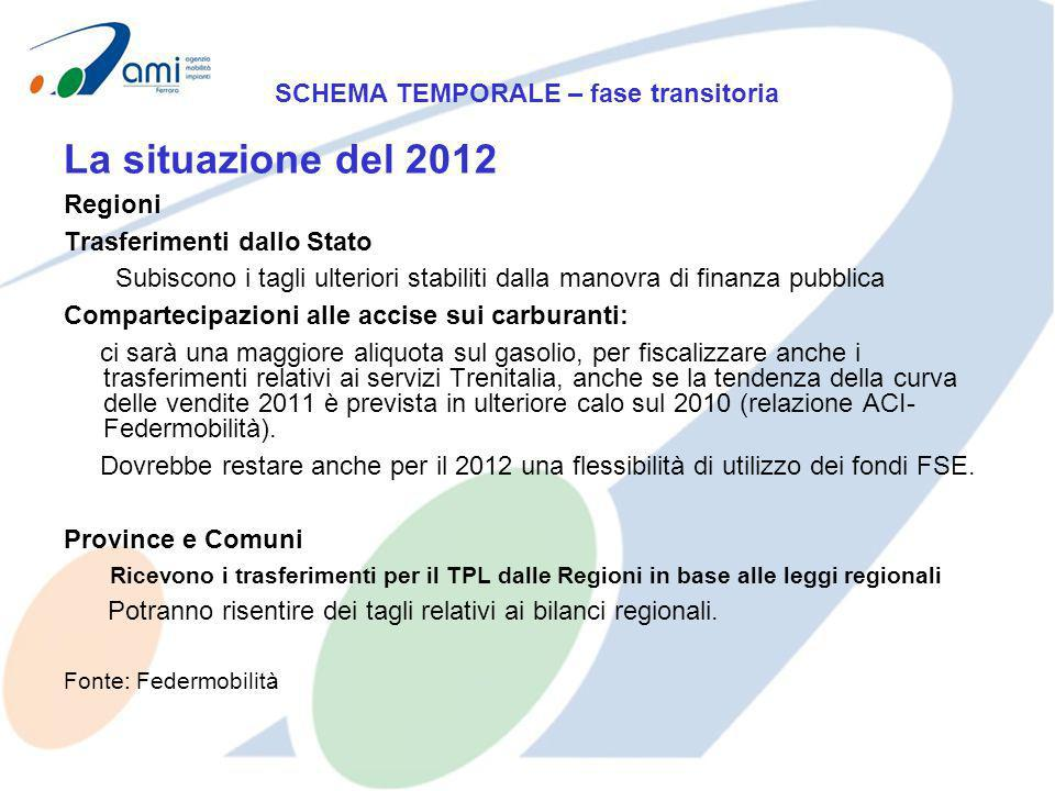 La situazione del 2012 Regioni Trasferimenti dallo Stato Subiscono i tagli ulteriori stabiliti dalla manovra di finanza pubblica Compartecipazioni all