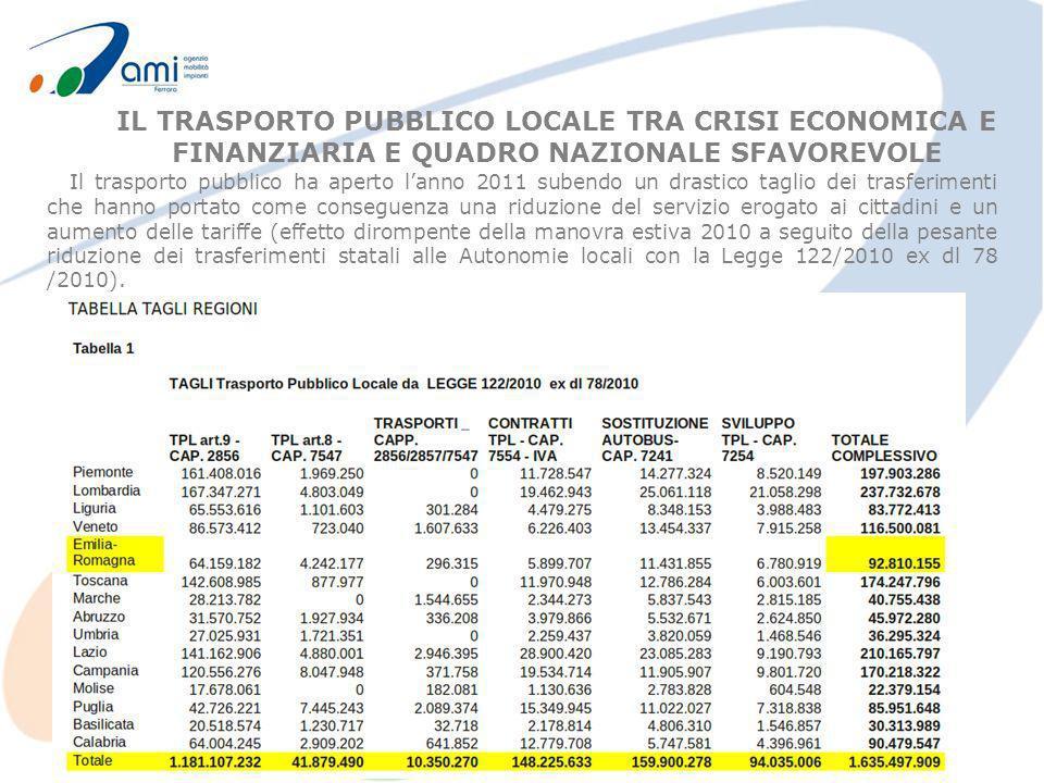 L Emilia Romagna a seguito del Patto per la mobilità del dic 2010 ha contenuto il minore trasferimento al 20% in quanto la RER stessa ha contribuito, con proprie risorse alla copertura del restante 80%.