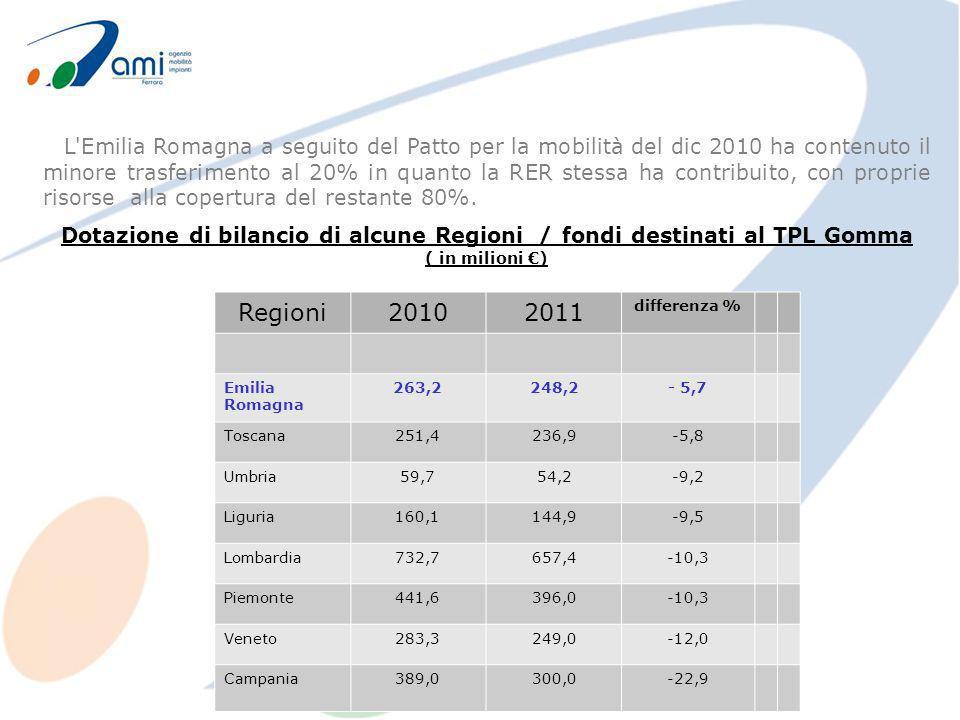 L'Emilia Romagna a seguito del Patto per la mobilità del dic 2010 ha contenuto il minore trasferimento al 20% in quanto la RER stessa ha contribuito,