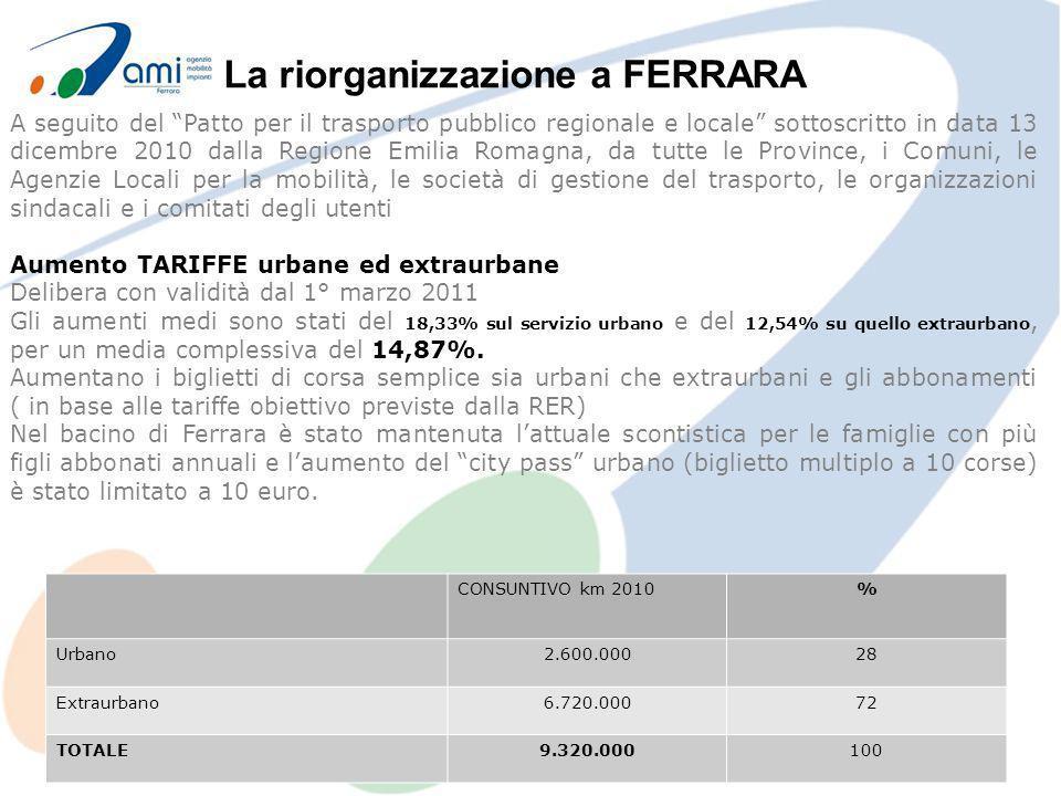 A seguito del Patto per il trasporto pubblico regionale e locale sottoscritto in data 13 dicembre 2010 dalla Regione Emilia Romagna, da tutte le Province, i Comuni, le Agenzie Locali per la mobilità, le società di gestione del trasporto, le organizzazioni sindacali e i comitati degli utenti Aumento TARIFFE urbane ed extraurbane Delibera con validità dal 1° marzo 2011 Gli aumenti medi sono stati del 18,33% sul servizio urbano e del 12,54% su quello extraurbano, per un media complessiva del 14,87%.