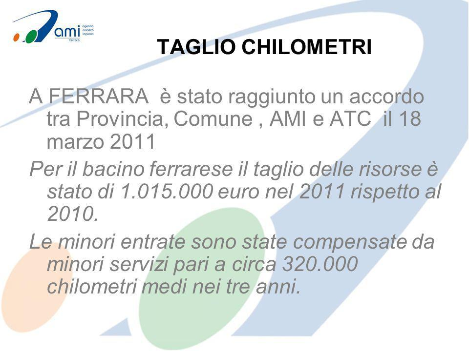 TAGLIO CHILOMETRI A FERRARA è stato raggiunto un accordo tra Provincia, Comune, AMI e ATC il 18 marzo 2011 Per il bacino ferrarese il taglio delle risorse è stato di 1.015.000 euro nel 2011 rispetto al 2010.