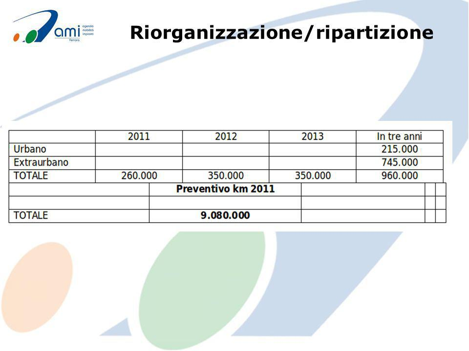 Riorganizzazione/ripartizione