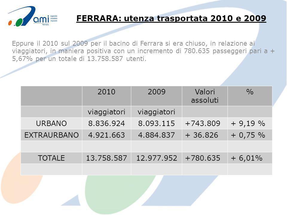 Eppure il 2010 sul 2009 per il bacino di Ferrara si era chiuso, in relazione ai viaggiatori, in maniera positiva con un incremento di 780.635 passeggeri pari a + 5,67% per un totale di 13.758.587 utenti.