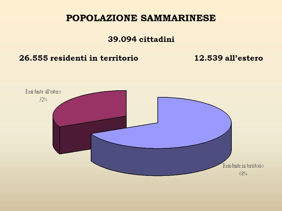POPOLAZIONE SAMMARINESE 39.094 cittadini 26.555 residenti in territorio 12.539 allestero