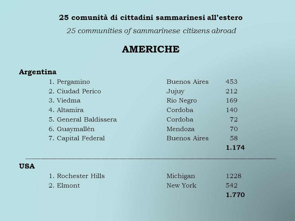 AMERICHE Argentina 1. PergaminoBuenos Aires453 2. Ciudad PericoJujuy212 3. ViedmaRio Negro169 4. AltamiraCordoba140 5. General BaldisseraCordoba 72 6.