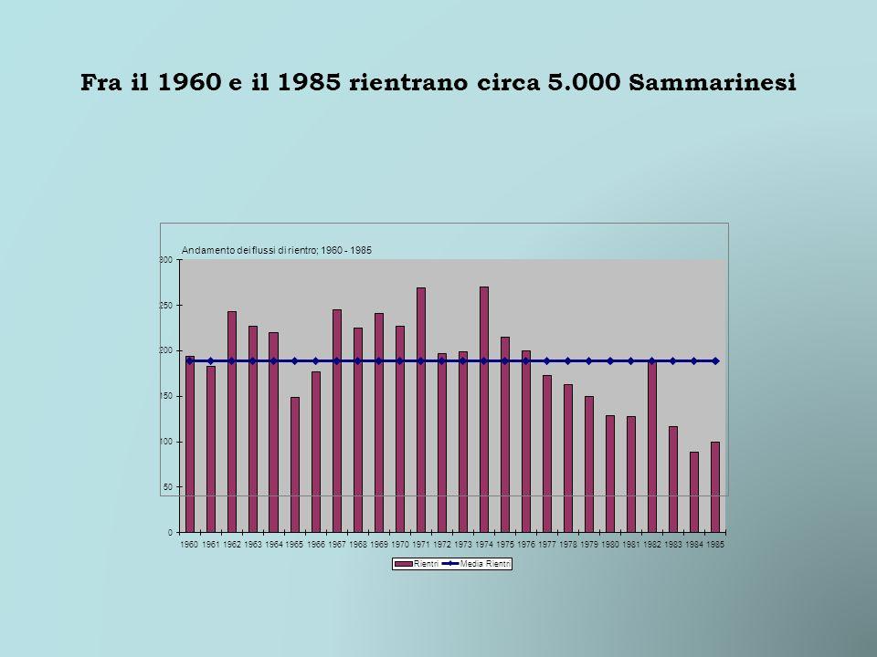 Fra il 1960 e il 1985 rientrano circa 5.000 Sammarinesi