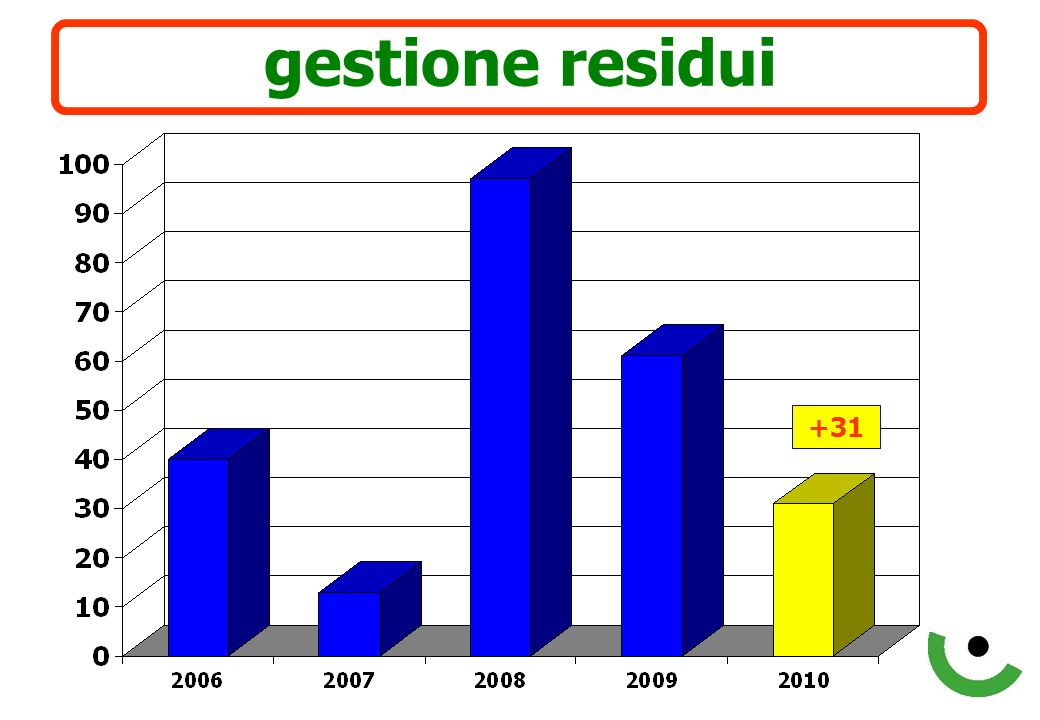 gestione complessiva + 101