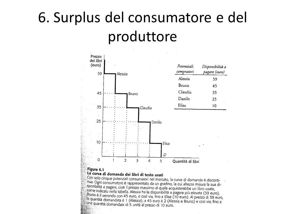 6. Surplus del consumatore e del produttore
