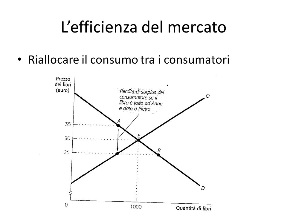 Lefficienza del mercato Riallocare il consumo tra i consumatori