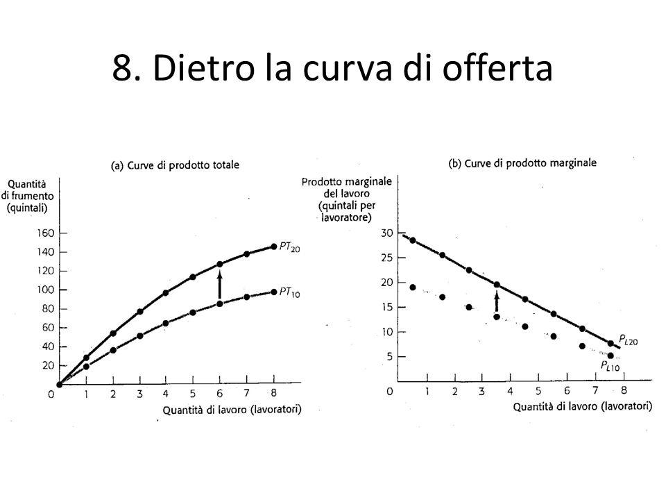 8. Dietro la curva di offerta