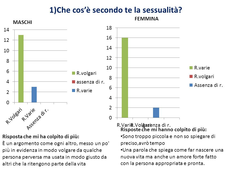 1)Che cosè secondo te la sessualità? MASCHI FEMMINA Risposta che mi ha colpito di più: È un argomento come ogni altro, messo un po' più in evidenza in