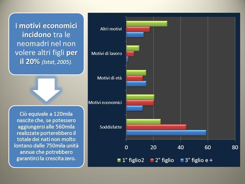 motivi economici incidono per il 20% I motivi economici incidono tra le neomadri nel non volere altri figli per il 20% (Istat, 2005).