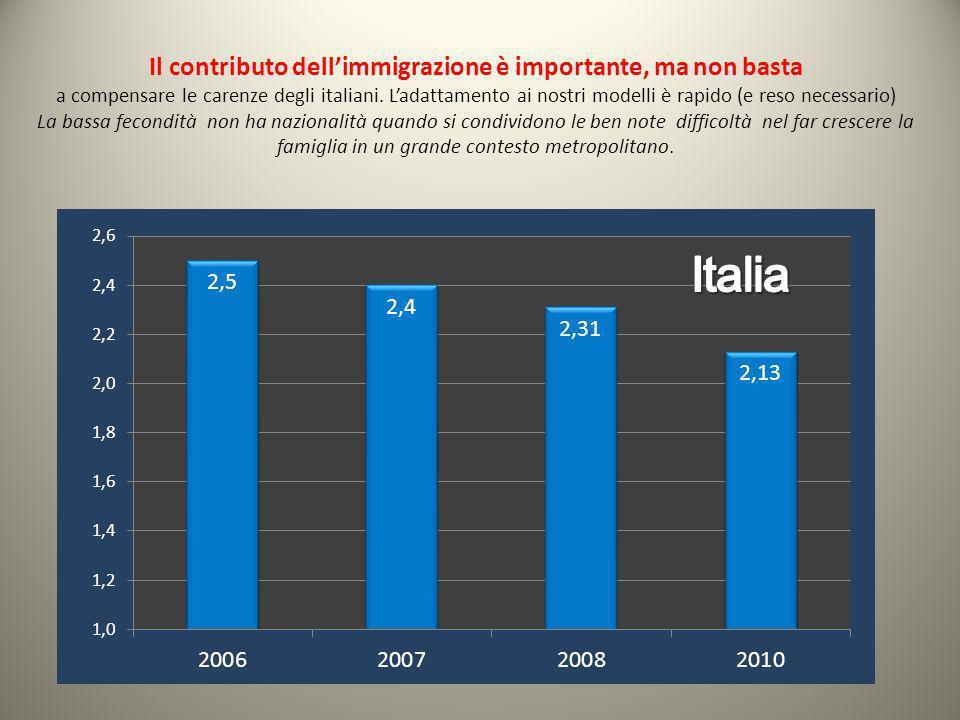 Il contributo dellimmigrazione è importante, ma non basta a compensare le carenze degli italiani. Ladattamento ai nostri modelli è rapido (e reso nece