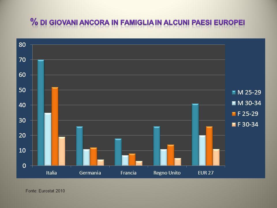 Fonte: Eurostat 2010