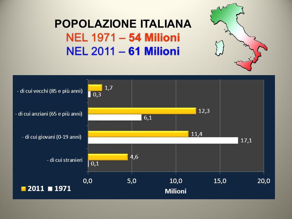 POPOLAZIONE ITALIANA NEL 1971 – 54 Milioni NEL 2011 – 61 Milioni