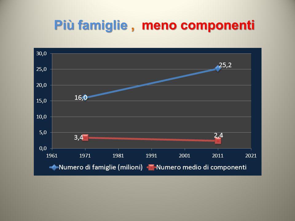 Più famiglie, meno componenti