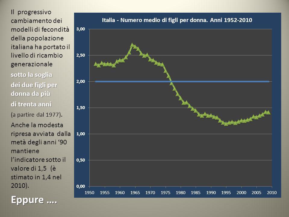 Il progressivo cambiamento dei modelli di fecondità della popolazione italiana ha portato il livello di ricambio generazionale sotto la soglia dei due figli per donna da più di trenta anni (a partire dal 1977).
