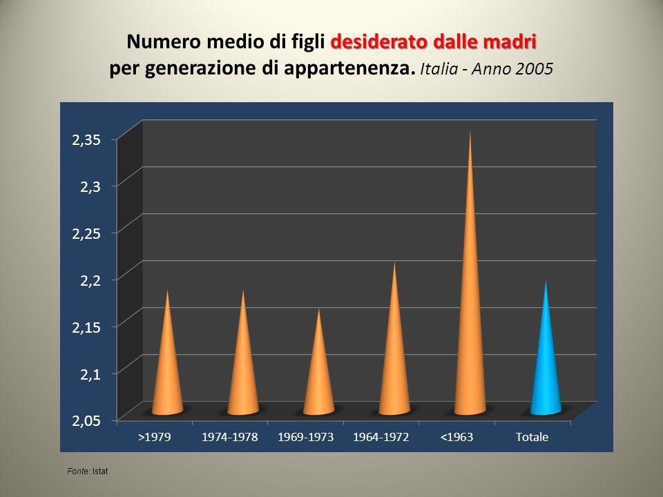 Fonte: Istat desiderato dalle madri Numero medio di figli desiderato dalle madri per generazione di appartenenza.
