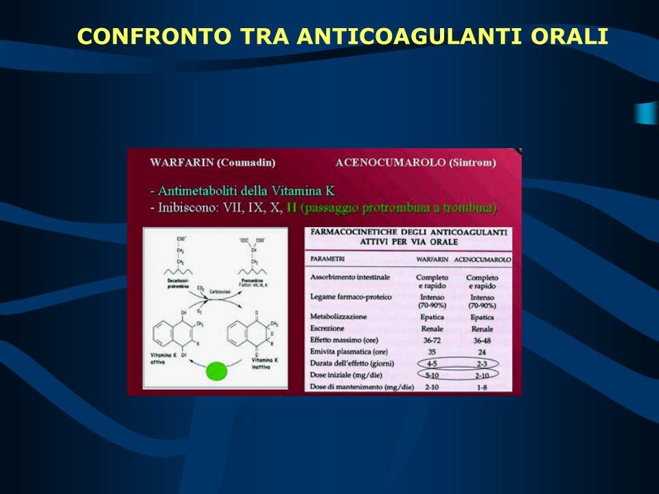 Agiscono bloccando, negli epatociti, la riduzione della Vitamina K-epossido a Vitamina K, per inibizione competitiva dellenzima epossido-reduttasi. In
