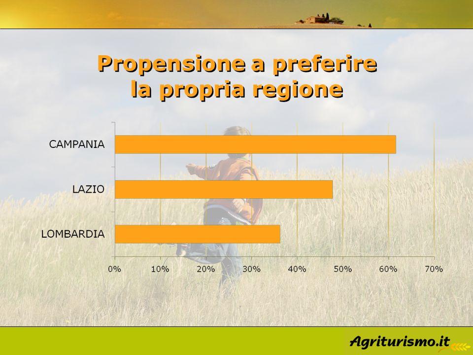 Propensione a preferire la propria regione