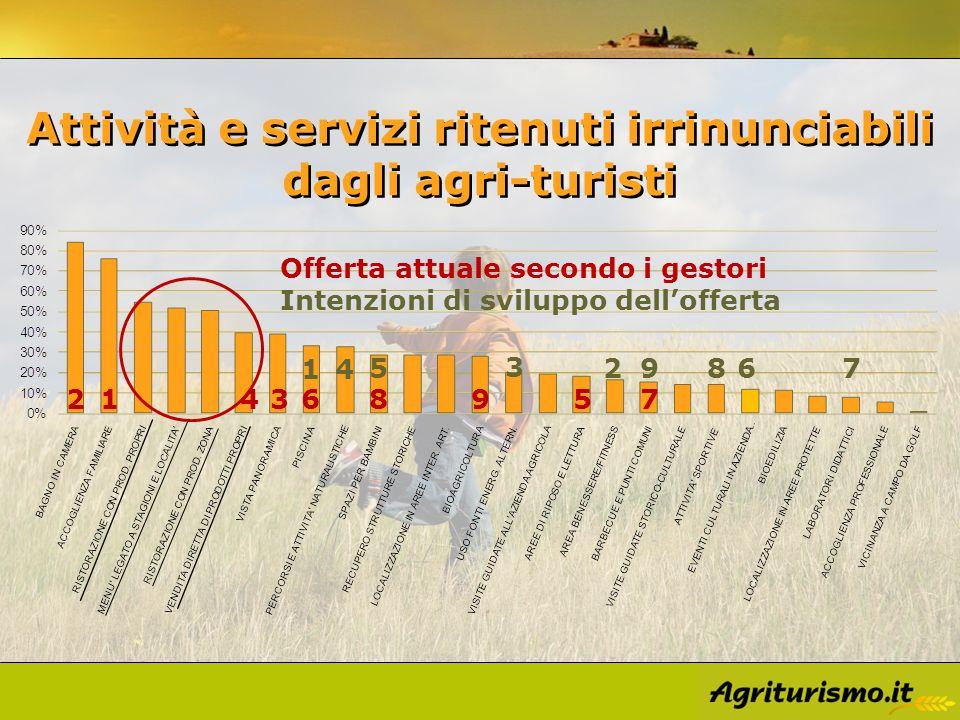 Attività e servizi ritenuti irrinunciabili dagli agri-turisti 12 3 4 56 7 89 Offerta attuale secondo i gestori 1 2 Intenzioni di sviluppo dellofferta 3 4 5 6789
