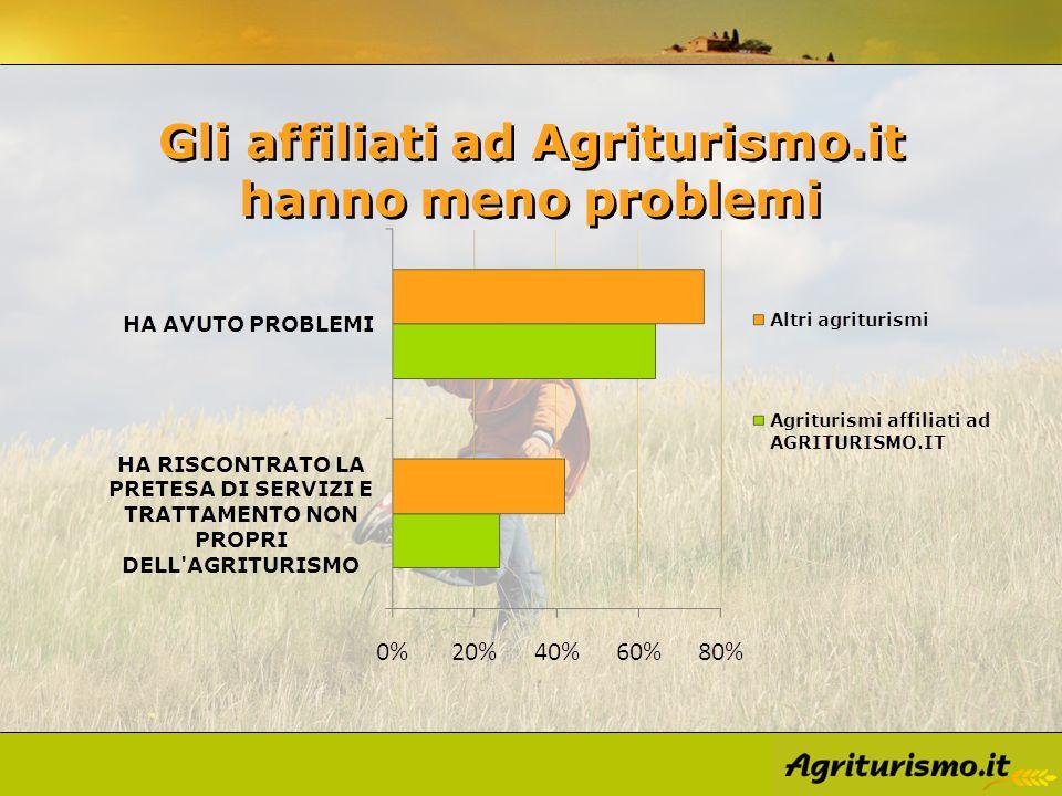 Gli affiliati ad Agriturismo.it hanno meno problemi