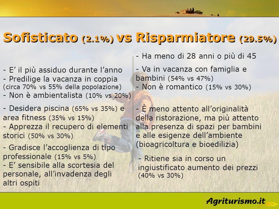 Sofisticato (2.1%) vs Risparmiatore (29.5%) - Ritiene sia in corso un ingiustificato aumento dei prezzi (40% vs 30%) - Gradisce laccoglienza di tipo p