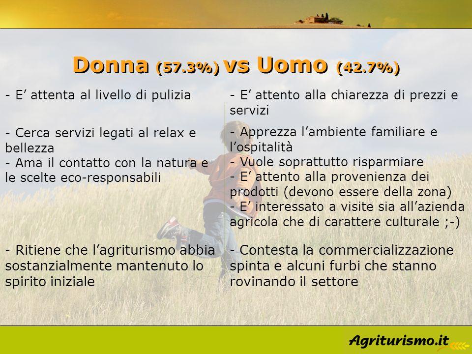 Donna (57.3%) vs U omo (42.7%) - Apprezza lambiente familiare e lospitalità - Vuole soprattutto risparmiare - E attento alla provenienza dei prodotti
