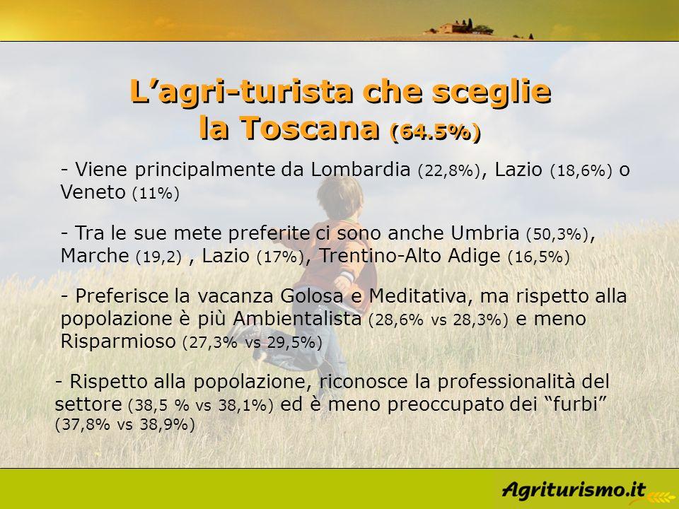 Lagri-turista che sceglie la Toscana (64.5%) - Rispetto alla popolazione, riconosce la professionalità del settore (38,5 % vs 38,1%) ed è meno preoccupato dei furbi (37,8% vs 38,9%) - Viene principalmente da Lombardia (22,8%), Lazio (18,6%) o Veneto (11%) - Tra le sue mete preferite ci sono anche Umbria (50,3%), Marche (19,2), Lazio (17%), Trentino-Alto Adige (16,5%) - Preferisce la vacanza Golosa e Meditativa, ma rispetto alla popolazione è più Ambientalista (28,6% vs 28,3%) e meno Risparmioso (27,3% vs 29,5%)