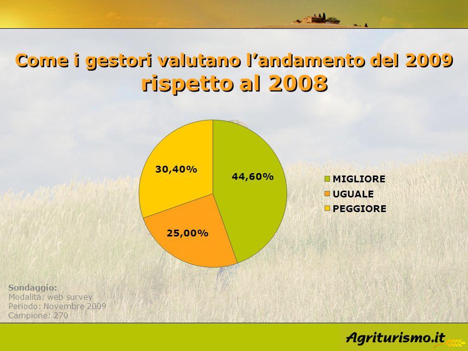 Come i gestori valutano landamento del 2009 rispetto al 2008 Sondaggio: Modalità: web survey Periodo: Novembre 2009 Campione: 270