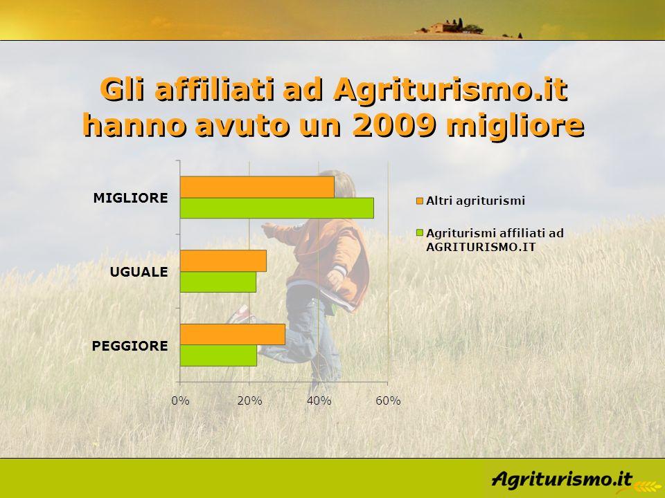 Gli affiliati ad Agriturismo.it hanno avuto un 2009 migliore