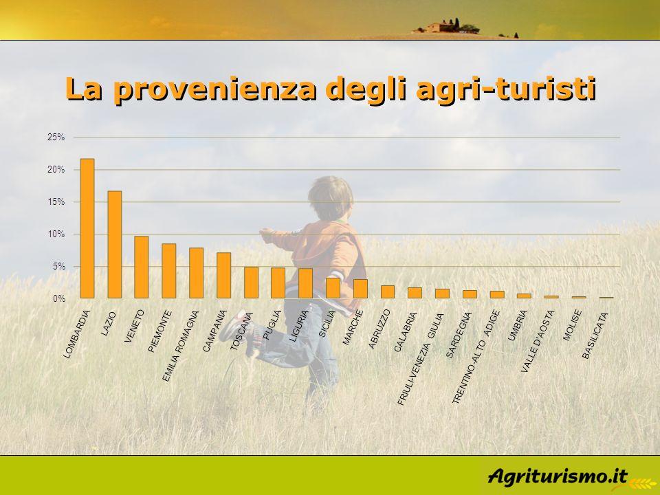La provenienza degli agri-turisti