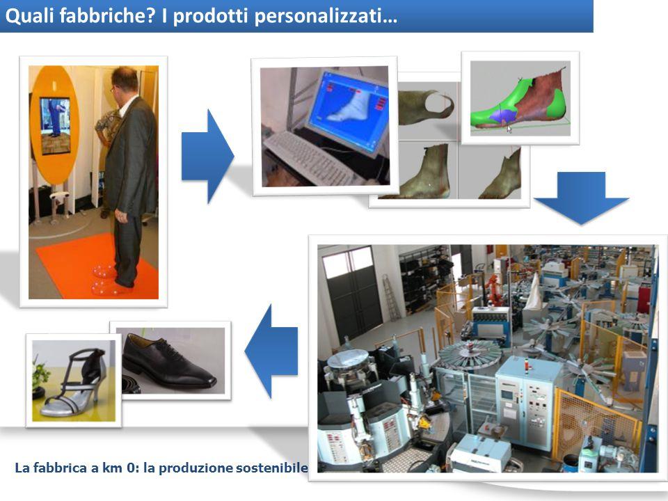 La fabbrica a km 0: la produzione sostenibile nelle città Quali fabbriche? I prodotti personalizzati…