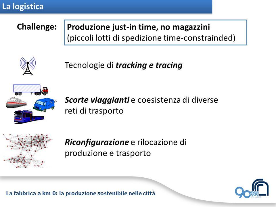 La fabbrica a km 0: la produzione sostenibile nelle città Challenge: Produzione just-in time, no magazzini (piccoli lotti di spedizione time-constrain