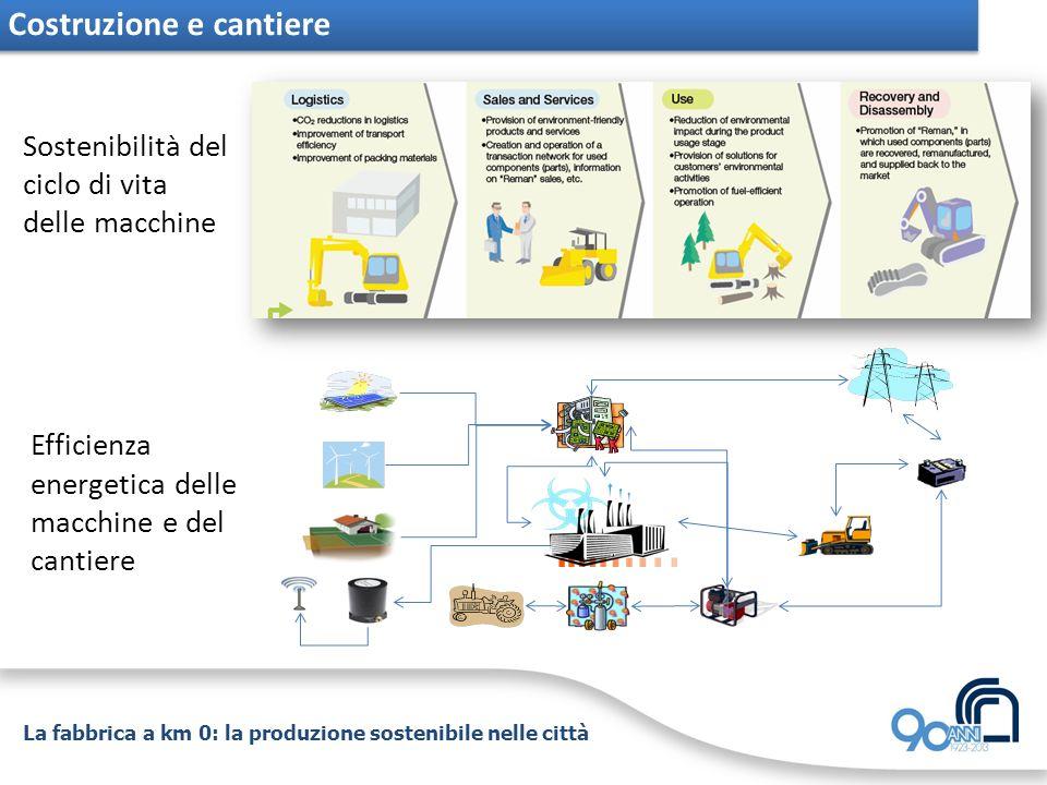 La fabbrica a km 0: la produzione sostenibile nelle città Costruzione e cantiere Sostenibilità del ciclo di vita delle macchine Efficienza energetica delle macchine e del cantiere